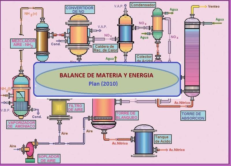 Balance de Materia y Energía 4G