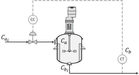 Instrumentación y Control (5F, 5G)